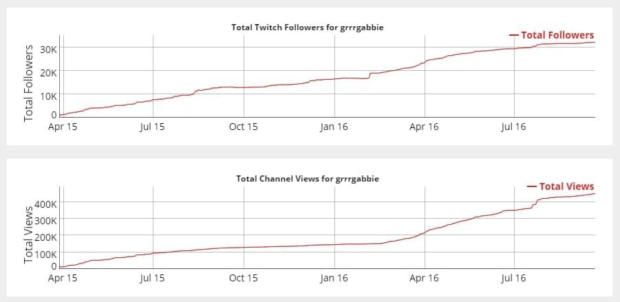 grrgabbie-socialblade-stats