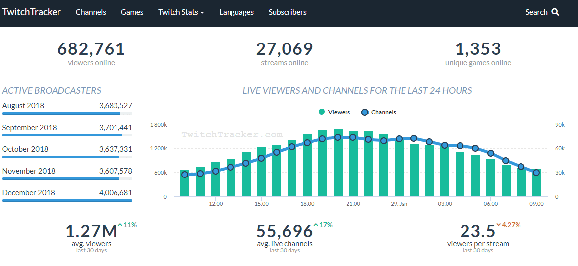 twitch analytics twitchtracker