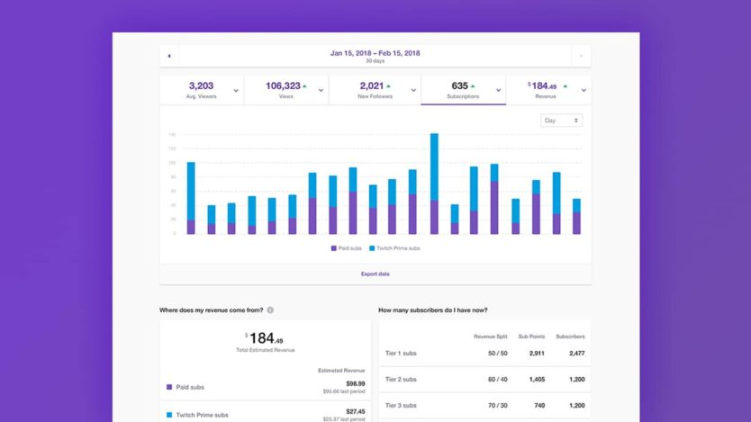 11 Beginner Tips For Building A Brand On Twitch keep an eye on your twitch analytics
