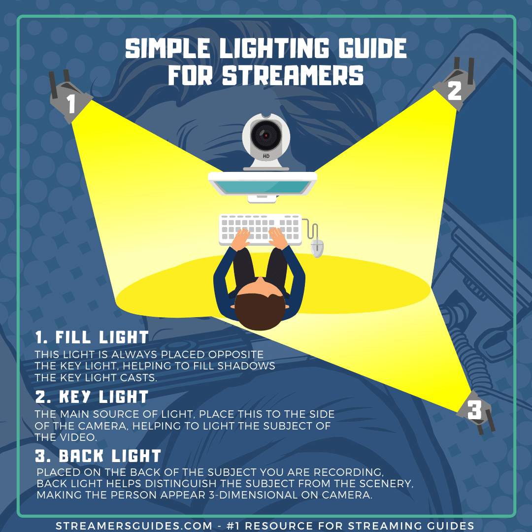 Here is a super simple lighting setup that you should aim for when creating the light setup for your stream.